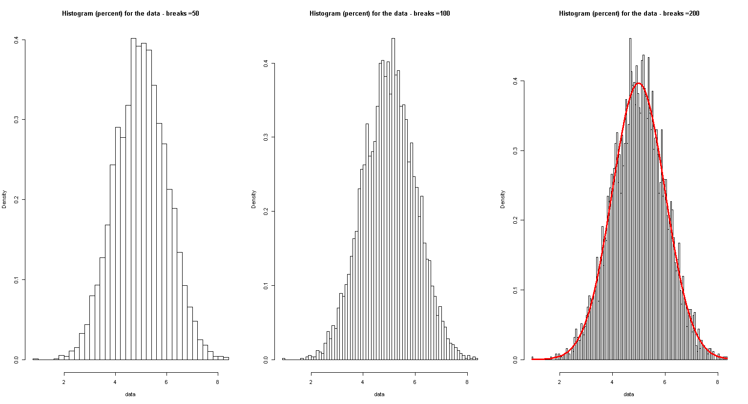 A few histograms for the same set of data