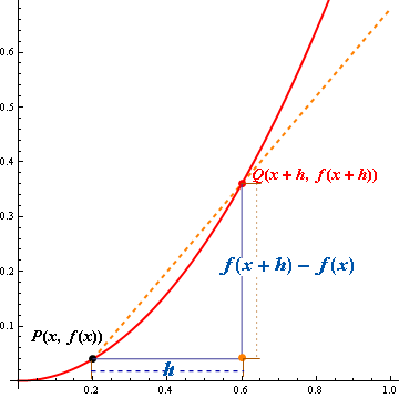 Slope of secant line ratio of changes