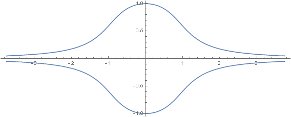 Implicit differentiation double bell shaped curve