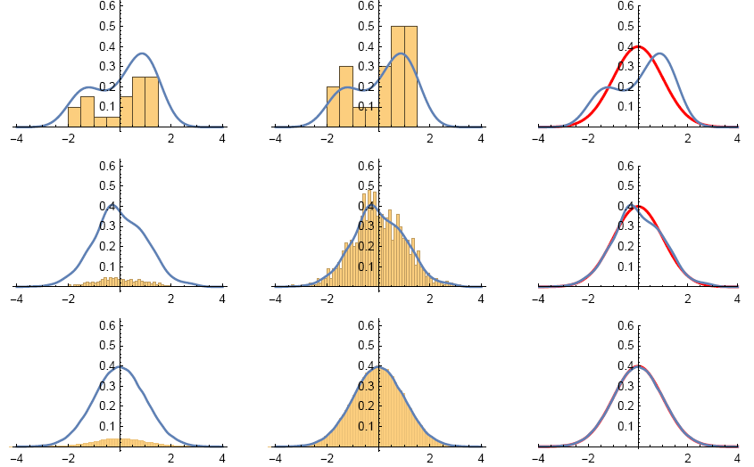 Histograms of data that follows a normal distribution