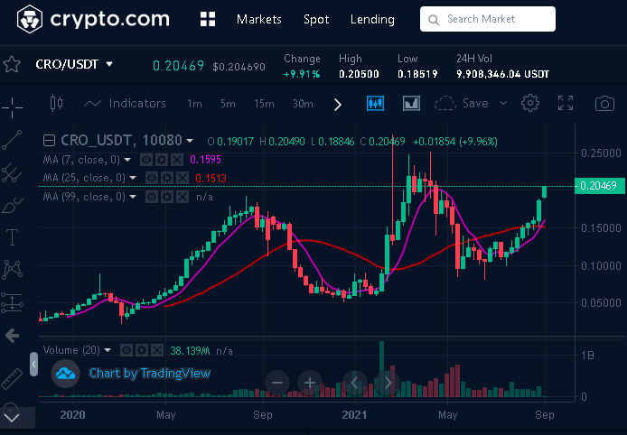 CRO USDT Weekly Chart 2019 to 2021