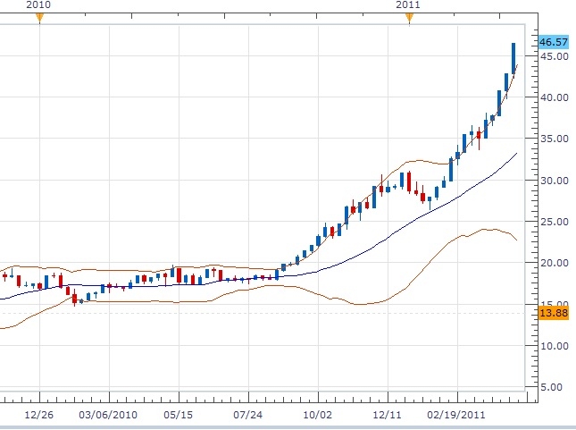 silver price history